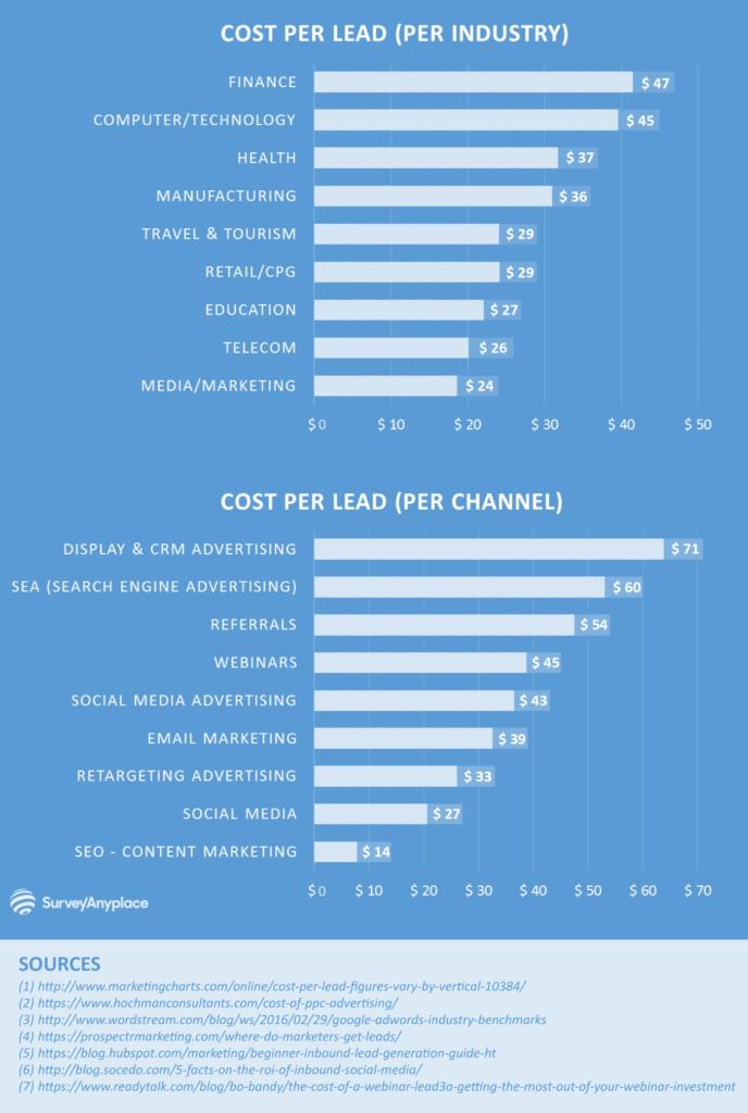 Facebook Lead Gen Stats 1